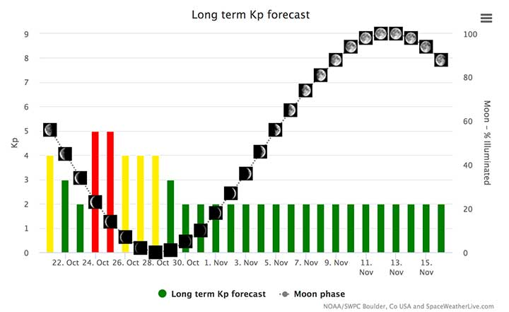 Long Term Aurora Forecast Iceland Northern Lights